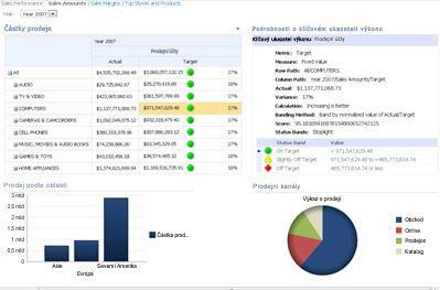 Řídicí panel PerformancePoint se zobrazeným přehledem výkonnostních metrik a související sestavou Podrobnosti o klíčovém ukazateli výkonu