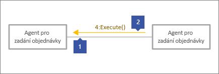 """1 přejdete na šedém spojovací čáry, 2 přejdete na řádek zprávy s textem """"4: Execute()"""""""