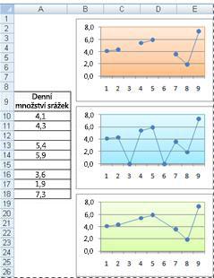 Spojnicové grafy znázorňující různé způsoby vykreslení prázdných buněk