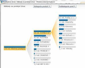 Analytické zobrazení dostupné ve službách PerformancePoint