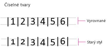 Číselných tvarů, umístění na řádku a staré stylu