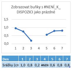 Chyba #není_k_dispozici v buňce 4 den, graf zobrazující mezeru v řádku