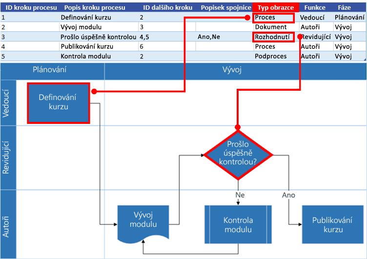 Spolupráce excelové mapy procesu s vývojovým diagramem Visia: Typ obrazce