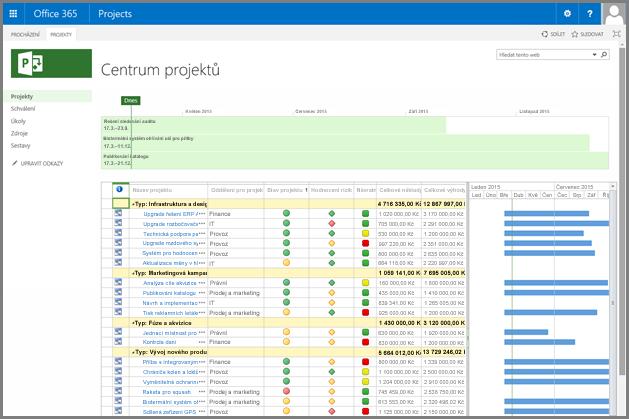 Snímek obrazovky s přizpůsobená zobrazení Centrum projektů.