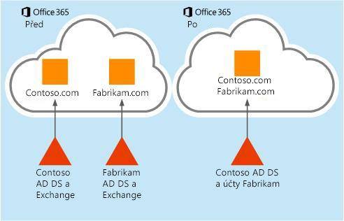 Jak přesouvat data poštovní schránky z jednoho tenanta Office 365 do jiného