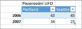 Příklad nesprávného formátu tabulky