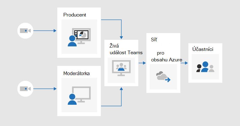 Vývojový diagram znázorňující, jak může výrobce a prezentující sdílet video do živé události vytvořené v aplikaci teams, která by byla odesílána účastníkům prostřednictvím sítě pro doručování obsahu v Azure
