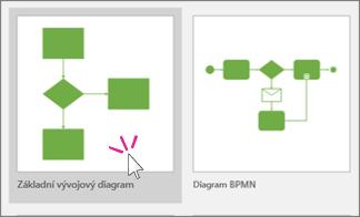 Miniatura základního vývojového diagramu