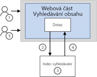 Způsob zobrazení výsledků v webovou část vyhledávání obsahu bez funkci ukládání do mezipaměti