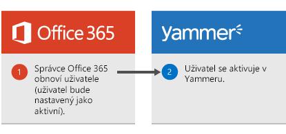 Diagram, který ukazuje, že když správce Office 365 obnoví uživatele, tak se tento uživatel znovu aktivuje v Yammeru.