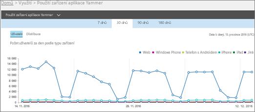Snímek obrazovky se sestavou Použití zařízení aplikace Yammer ukazující zobrazení Uživatelé