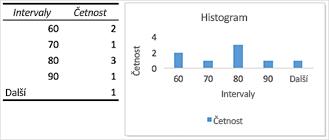 Příklad histogram s grafem