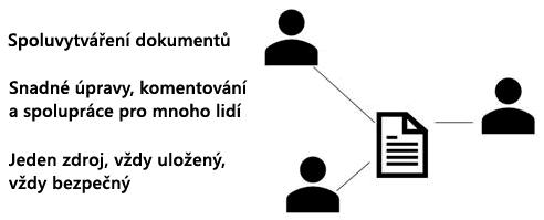 Sdílení, spoluvytváření a komentáře v PowerPointu Online