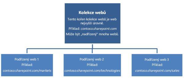Hierarchický diagram kolekce webů zobrazující web nejvyšší úrovně a podřízené weby