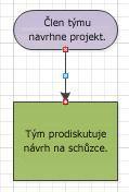 Vývojový diagram s červenými spojovacími body