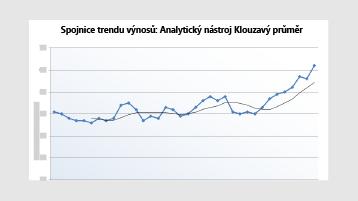 Graf spojnice trendu výnosů