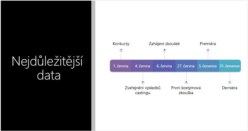 Ukázkový snímek zobrazující časovou osu s textem, kterou PowerPoint Designer převedl na obrázek SmartArt