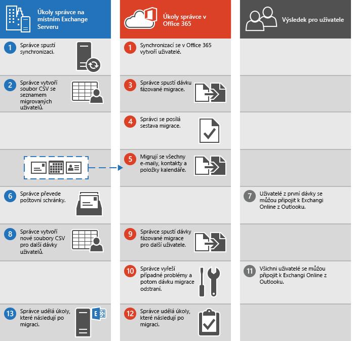 Postup provedení fázované migrace e-mailu z Exchange do Office 365
