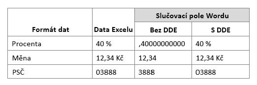 Excel formát dat ve sloupcích ve srovnání s slučovací pole práce pomocí nebo nepoužíváte Dynamic Data Exchange