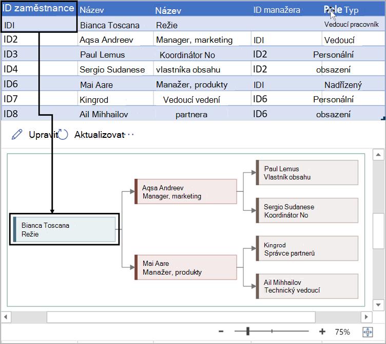 Zadejte jedinečné číslo, které identifikuje každého zaměstnance v organizačním diagramu.