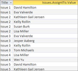 Felt med flere værdier-forespørgsel med samkopierede resultater