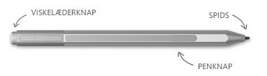 Surface-pen med billedforklaringer tilknyttet viskelæder, tip og højrekliksknap