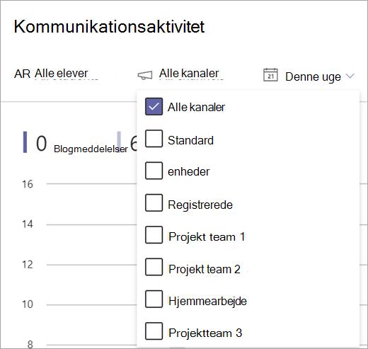 Rapportfilter for kommunikationsaktivitet