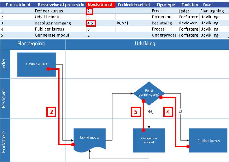 Interaktion mellem Excel-procesoversigt og Visio-rutediagram: Id for næste trin