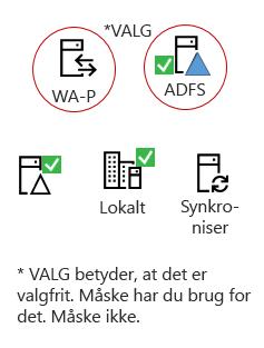 Alle hybrider skal disse elementer – et lokalt server-produkt, en AAD forbinde server, lokalt Active Directory, valgfrit ADFS og omvendt proxyindstillinger.
