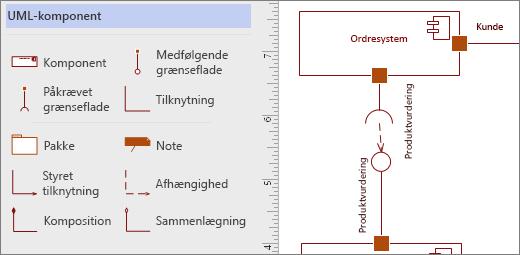 UML-komponent-stencil og eksempelfigurer på siden