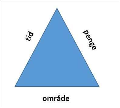 De tre sider af projekttrekanten er område, tid og penge.