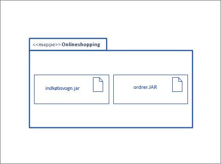 Pakkefigur, der indeholder andre node forekomst og genstand figurer
