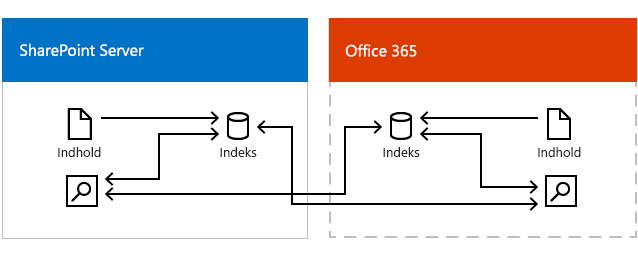 Illustrationen viser Office 365-søgecenteret og et søgecenter i SharePoint Server henter resultater fra søgeindekset i Office 365 og søgeindekset i SharePoint Server