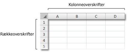 Række- og kolonneoverskrifter i projektmappe
