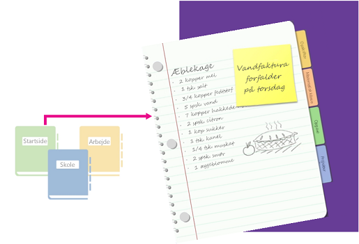En oversigt over notesbøger