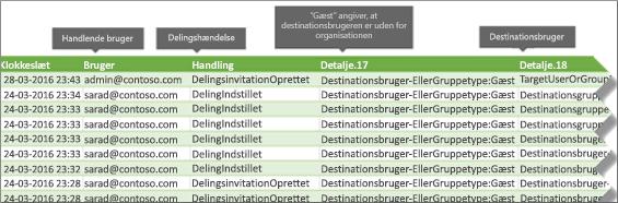 Deling af begivenheder i Office 365-overvågningsloggen