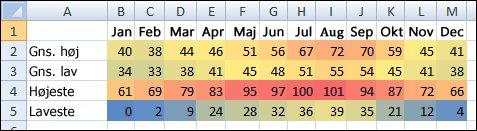 Temperaturdata med betinget formatering