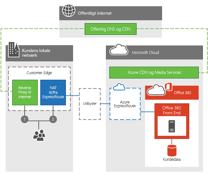 Azure Express Route til Office 365 Edge Connectivity