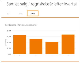 Pivottabel med samlet salg pr. regnskabskvartal