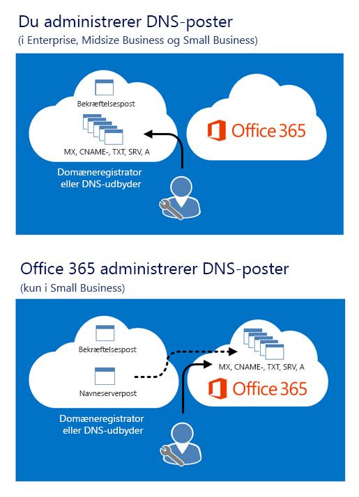 Når du administrerer dine DNS-poster, kan du redigere dem ved din DNS-hostingudbyder. Når Office 365 administrerer dine DNS-poster, gemmes de andre poster i Office 365, efter du har ændret dine navneserverposter.