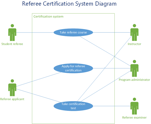 Et eksempel på et UML use case-diagram, der viser referee-certificerings systemet