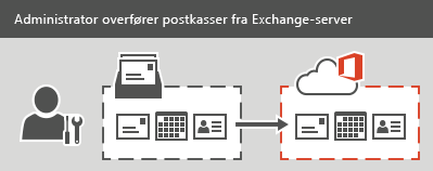 En administrator udfører en trinvis eller komplet overførsel til Office 365. Alle mails, kontakter og kalenderoplysninger kan overføres for hver postkasse.