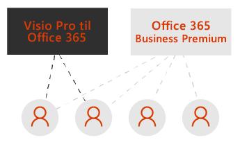 Et felt til Visio Pro og et til Office 365 Business Premium. Stiplede linjer, der går til fire brugerikoner under felterne.
