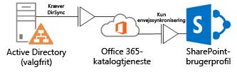 Diagram, der viser, hvordan et lokalt Active Directory anvender DirSync til at levere profiloplysninger til Office 365-katalogtjenesten, som så leverer oplysninger til SharePoint Online-profilen