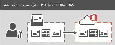 En administrator overfører PST-filer til Office 365.