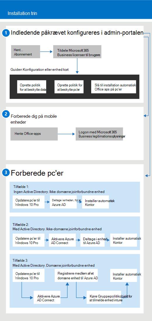 Et diagram, der viser konfiguration og administrationsstrømmen for administratorer, og også for en bruger