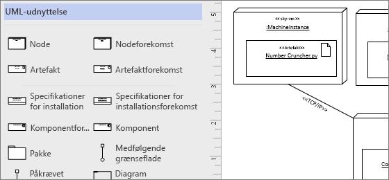 UML-installation stencil, eksempel figurer på siden