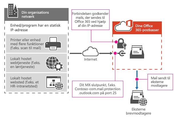 Viser, hvordan en printer opretter forbindelse til Office 365 med SMTP relay.