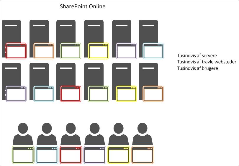 Viser resultaterne for objekt-cachelager i SharePoint Online