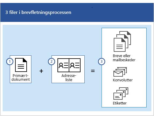 Tre filer i brevfletningsprocessen, som er et hoveddokument, plus en adresseliste, der producerer sæt af breve eller mailmeddelelser, konvolutter og etiketter.